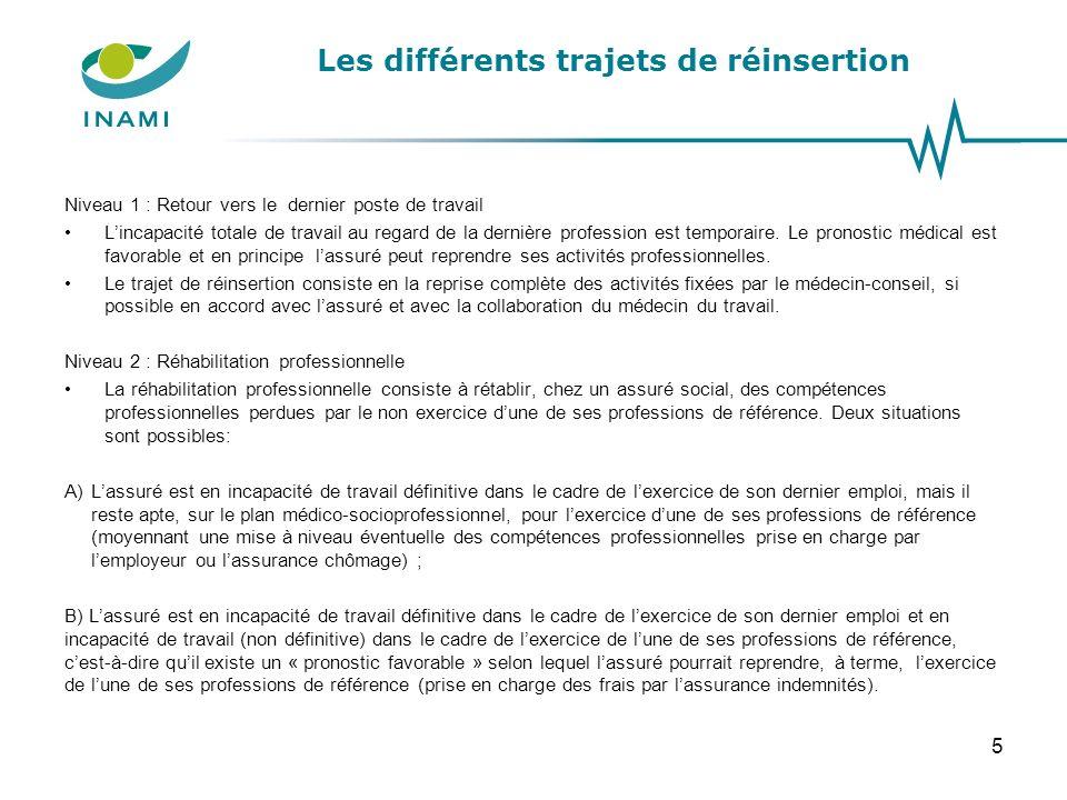 Les différents trajets de réinsertion Niveau 1 : Retour vers le dernier poste de travail Lincapacité totale de travail au regard de la dernière profes
