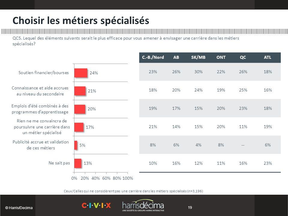 Choisir les métiers spécialisés © Harris/Decima Ceux/Celles qui ne considèrent pas une carrière dans les métiers spécialisés (n=3,196) QC5.