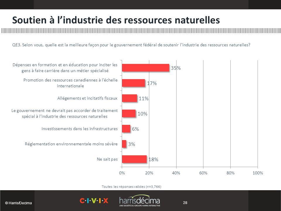 Soutien à lindustrie des ressources naturelles © Harris/Decima Toutes les réponses valides (n=3,766) QE3.