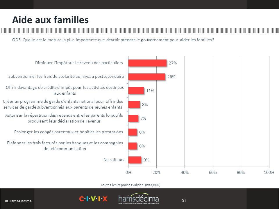 Aide aux familles © Harris/Decima Toutes les réponses valides (n=3,866) QD3.