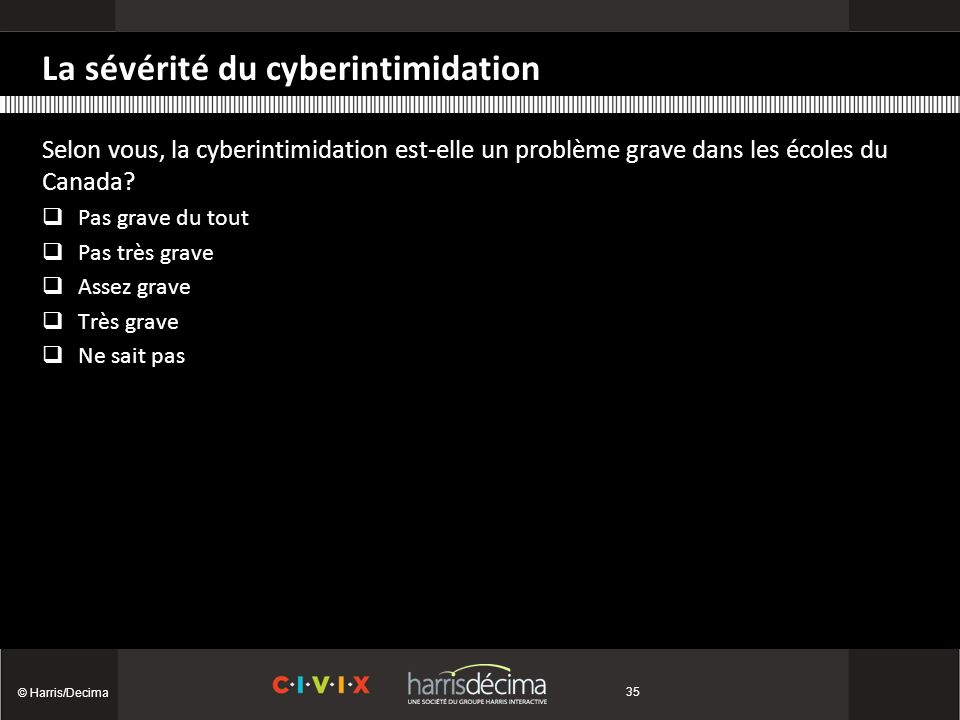 La sévérité du cyberintimidation © Harris/Decima 35 Selon vous, la cyberintimidation est-elle un problème grave dans les écoles du Canada.