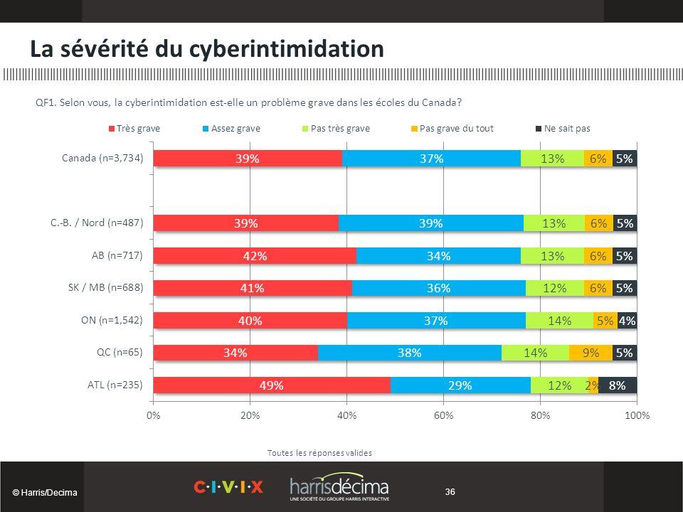 La sévérité du cyberintimidation © Harris/Decima Toutes les réponses valides QF1.