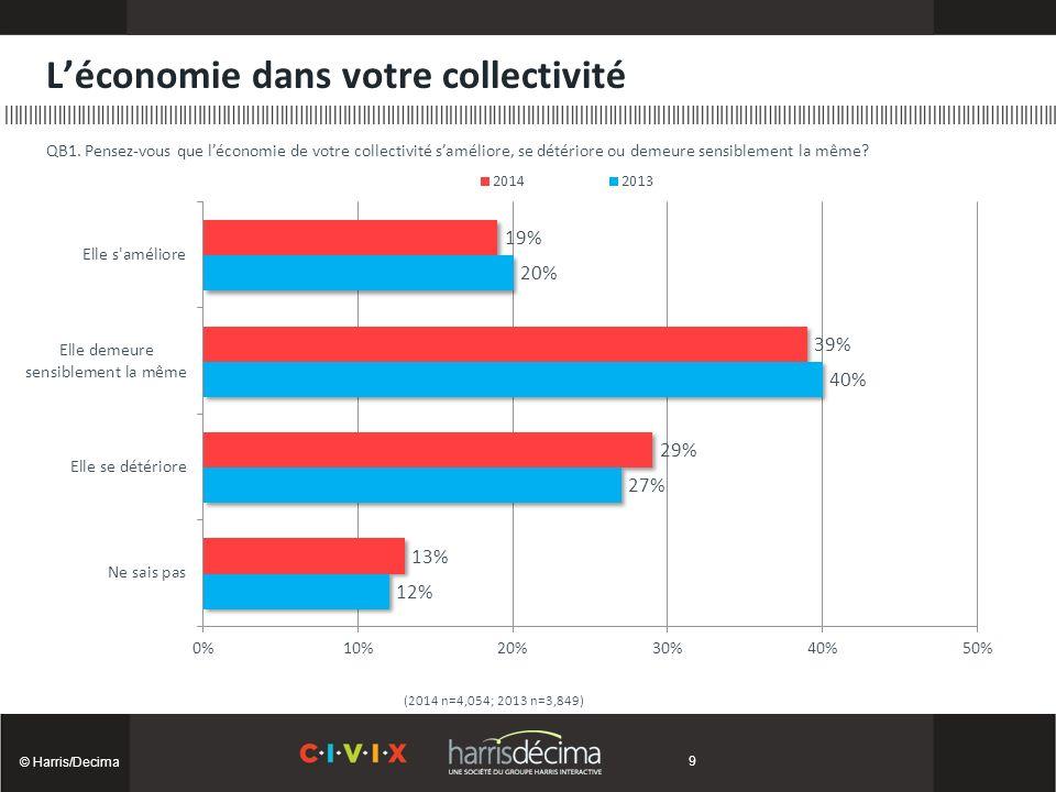 Léconomie dans votre collectivité © Harris/Decima (2014 n=4,054; 2013 n=3,849) QB1.