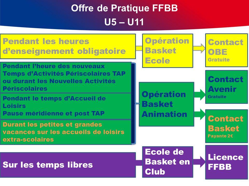 Offre de Pratique FFBB U5 – U11 Pendant les heures denseignement obligatoire Opération Basket Ecole Pendant lheure des nouveaux Temps dActivités Péris