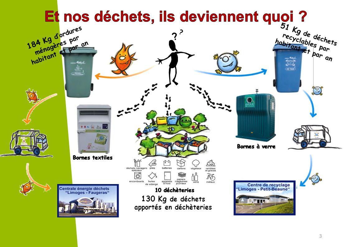 ? ? 3 130 Kg de déchets apportés en déchèteries 184 Kg dordures ménagères par habitant et par an 51 Kg de déchets recyclables par habitant et par an