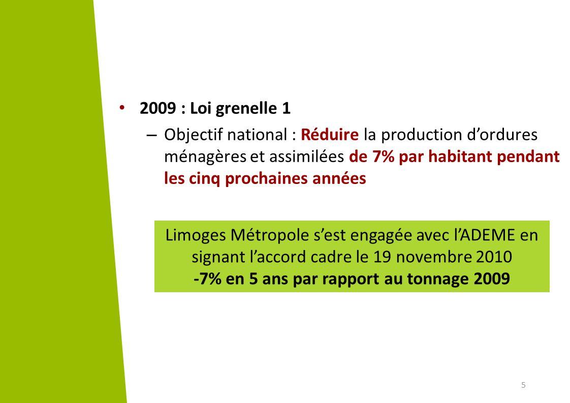 5 Limoges Métropole sest engagée avec lADEME en signant laccord cadre le 19 novembre 2010 -7% en 5 ans par rapport au tonnage 2009 2009 : Loi grenelle
