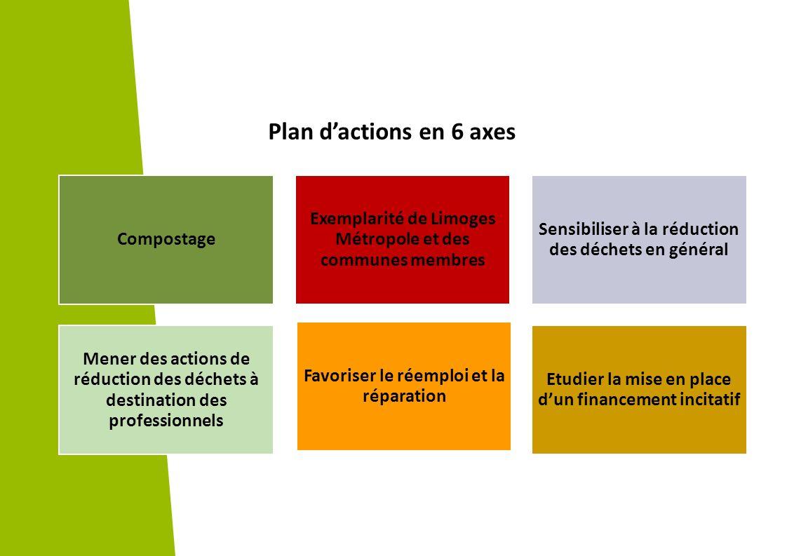 Compostage Exemplarité de Limoges Métropole et des communes membres Sensibiliser à la réduction des déchets en général Mener des actions de réduction