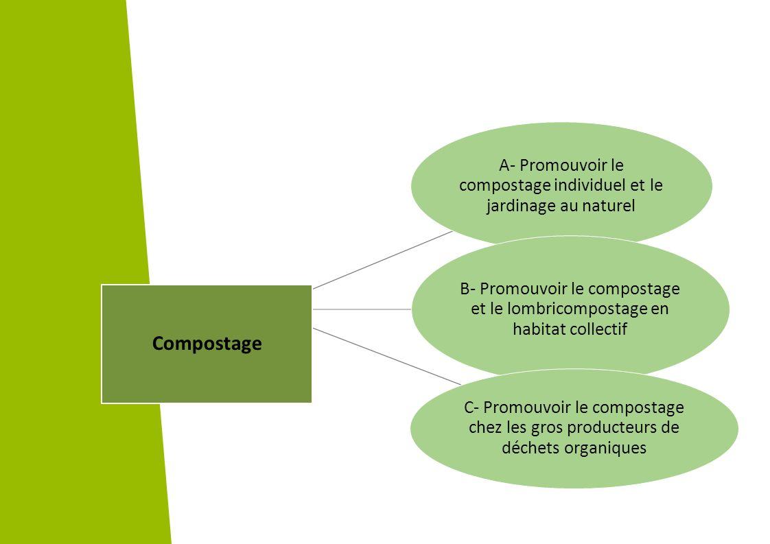 A- Promouvoir le compostage individuel et le jardinage au naturel B- Promouvoir le compostage et le lombricompostage en habitat collectif C- Promouvoi