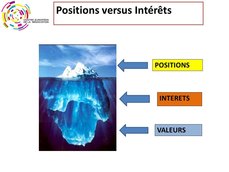 Positions versus Intérêts POSITIONS INTERETS VALEURS