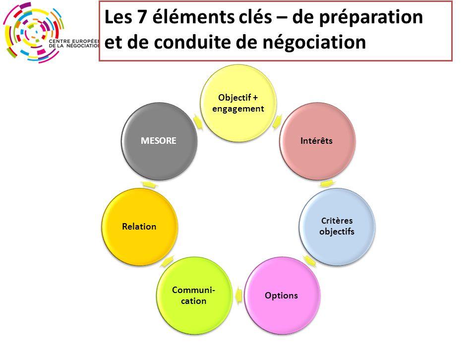 Les 7 éléments clés – de préparation et de conduite de négociation Objectif + engagement Intérêts Critères objectifs Options Communi- cation RelationMESORE