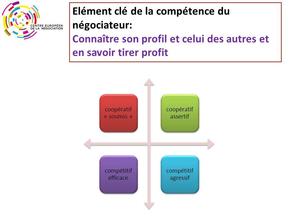 Elément clé de la compétence du négociateur: Connaître son profil et celui des autres et en savoir tirer profit coopératif « soumis » coopératif assertif compétitif efficace compétitif agressif