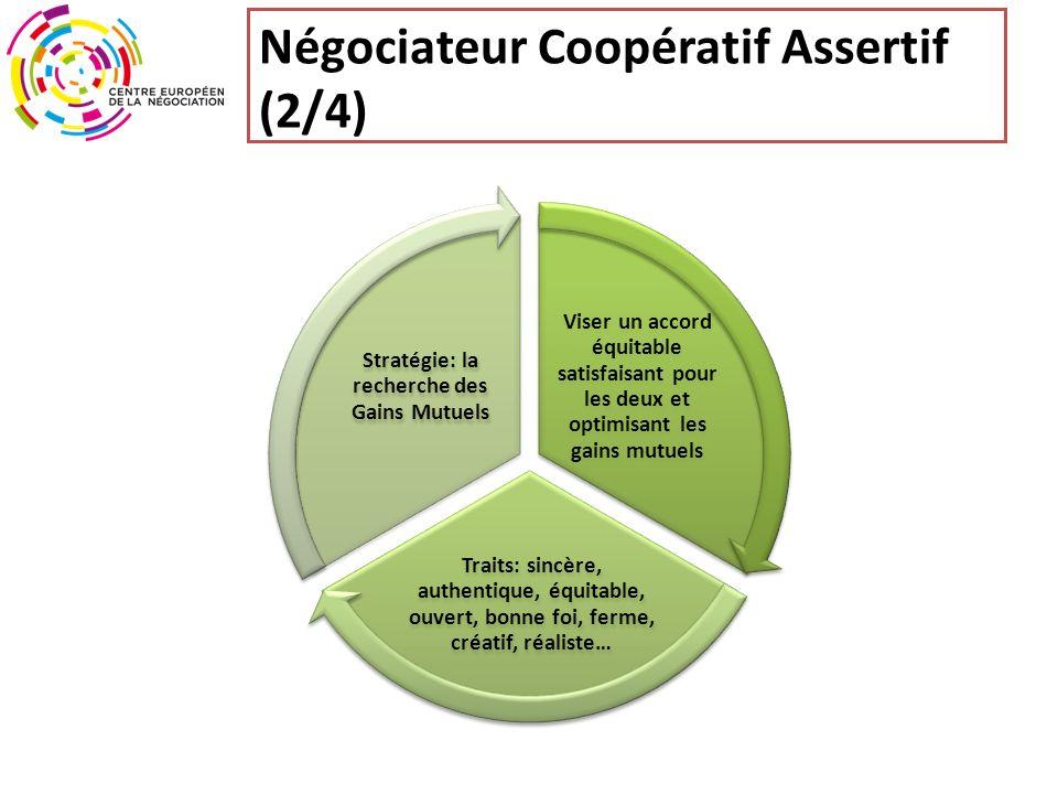 Négociateur Coopératif Assertif (2/4) Viser un accord équitable satisfaisant pour les deux et optimisant les gains mutuels Traits: sincère, authentique, équitable, ouvert, bonne foi, ferme, créatif, réaliste… Stratégie: la recherche des Gains Mutuels