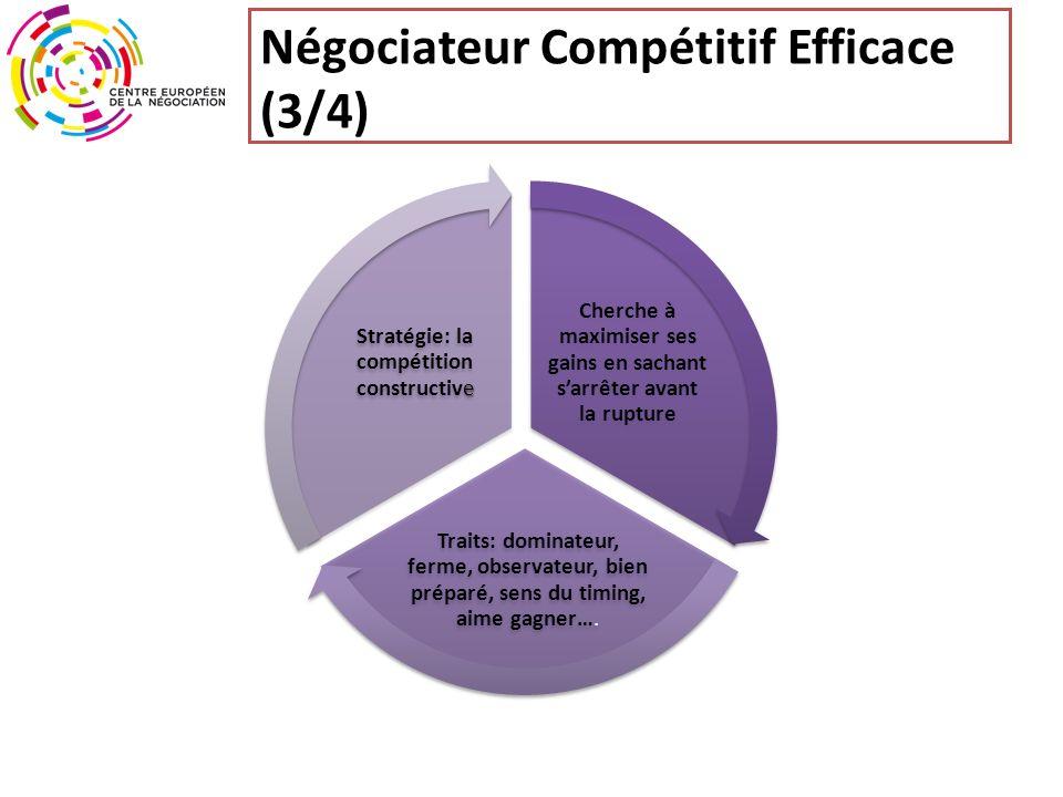 Négociateur Compétitif Efficace (3/4) Cherche à maximiser ses gains en sachant sarrêter avant la rupture Traits: dominateur, ferme, observateur, bien préparé, sens du timing, aime gagner….