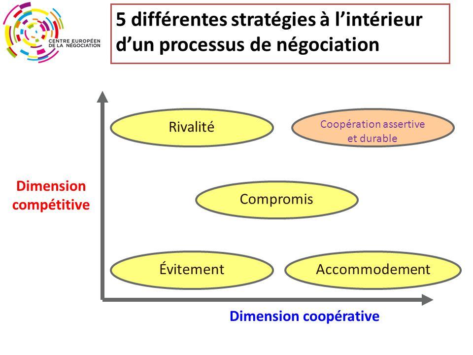5 différentes stratégies à lintérieur dun processus de négociation Dimension coopérative Dimension compétitive Rivalité Coopération assertive et durable Compromis ÉvitementAccommodement