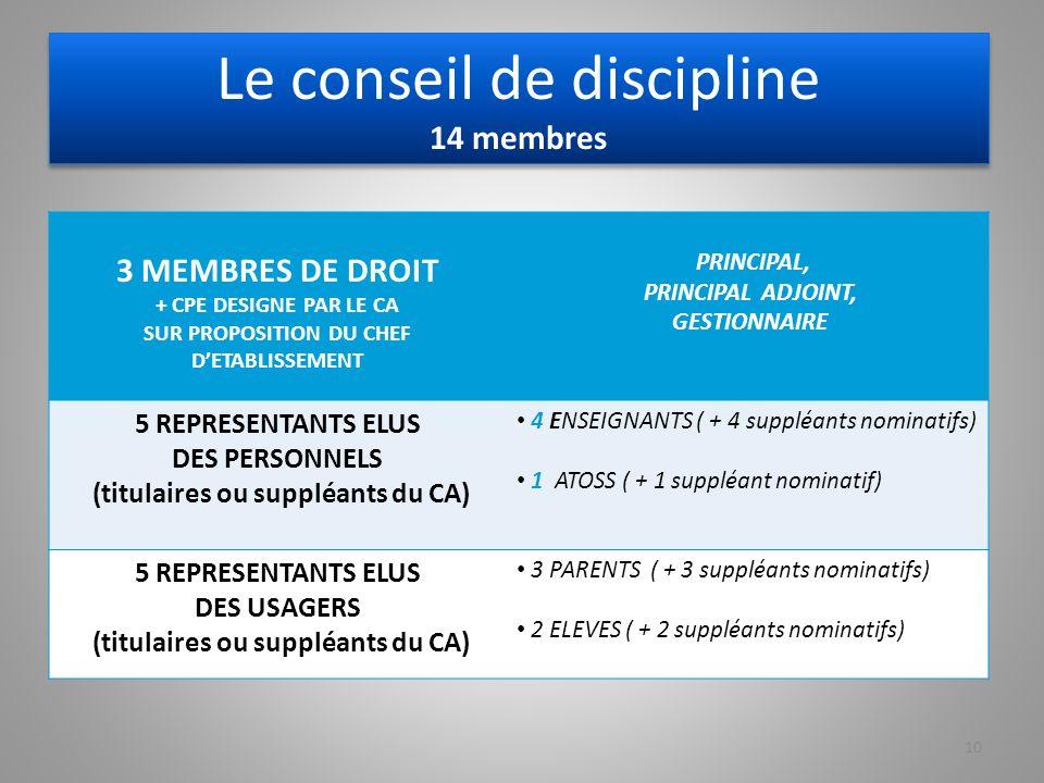 Le conseil de discipline 14 membres 3 MEMBRES DE DROIT + CPE DESIGNE PAR LE CA SUR PROPOSITION DU CHEF DETABLISSEMENT PRINCIPAL, PRINCIPAL ADJOINT, GESTIONNAIRE 5 REPRESENTANTS ELUS DES PERSONNELS (titulaires ou suppléants du CA) 4 ENSEIGNANTS ( + 4 suppléants nominatifs) 1 ATOSS ( + 1 suppléant nominatif) 5 REPRESENTANTS ELUS DES USAGERS (titulaires ou suppléants du CA) 3 PARENTS ( + 3 suppléants nominatifs) 2 ELEVES ( + 2 suppléants nominatifs) 10