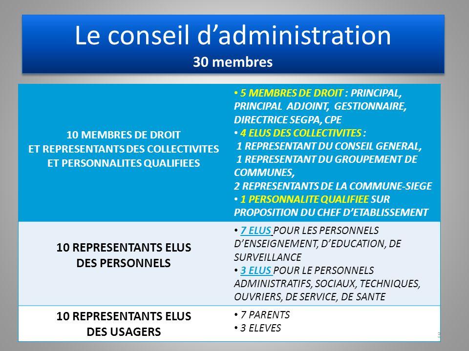 Le conseil dadministration 30 membres 10 MEMBRES DE DROIT ET REPRESENTANTS DES COLLECTIVITES ET PERSONNALITES QUALIFIEES 5 MEMBRES DE DROIT : PRINCIPAL, PRINCIPAL ADJOINT, GESTIONNAIRE, DIRECTRICE SEGPA, CPE 4 ELUS DES COLLECTIVITES : 1 REPRESENTANT DU CONSEIL GENERAL, 1 REPRESENTANT DU GROUPEMENT DE COMMUNES, 2 REPRESENTANTS DE LA COMMUNE-SIEGE 1 PERSONNALITE QUALIFIEE SUR PROPOSITION DU CHEF DETABLISSEMENT 10 REPRESENTANTS ELUS DES PERSONNELS 7 ELUS POUR LES PERSONNELS DENSEIGNEMENT, DEDUCATION, DE SURVEILLANCE 3 ELUS POUR LE PERSONNELS ADMINISTRATIFS, SOCIAUX, TECHNIQUES, OUVRIERS, DE SERVICE, DE SANTE 10 REPRESENTANTS ELUS DES USAGERS 7 PARENTS 3 ELEVES 3
