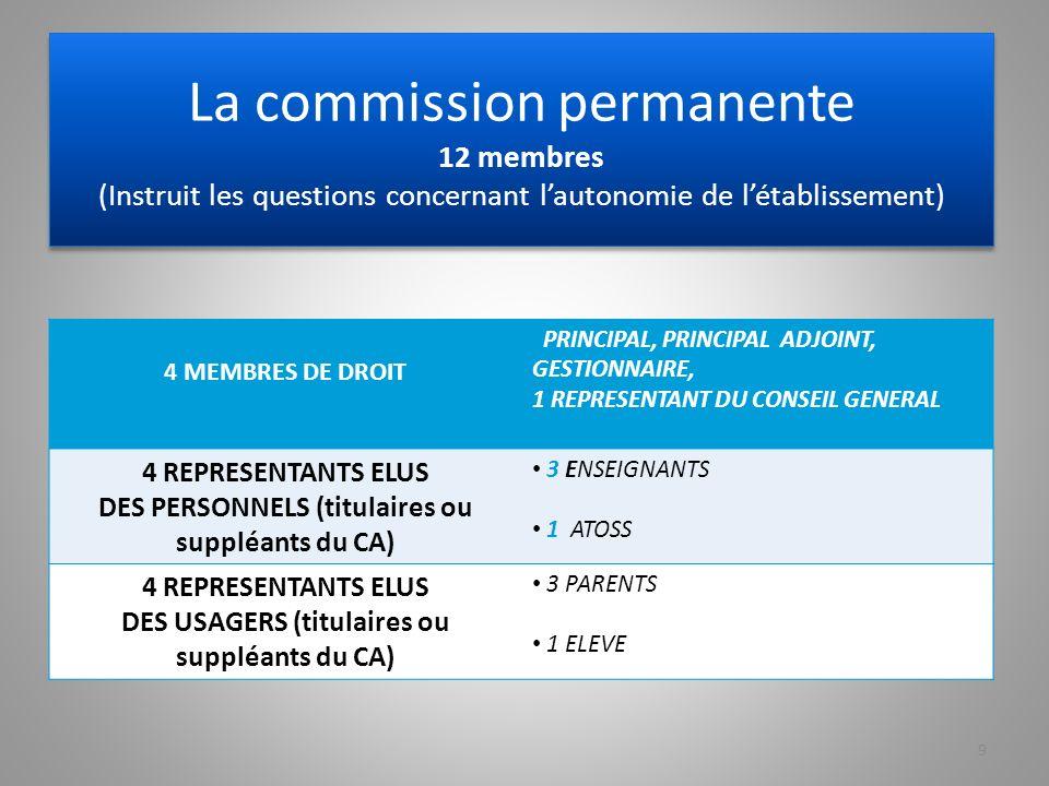 La commission permanente 12 membres (Instruit les questions concernant lautonomie de létablissement) 4 MEMBRES DE DROIT PRINCIPAL, PRINCIPAL ADJOINT, GESTIONNAIRE, 1 REPRESENTANT DU CONSEIL GENERAL 4 REPRESENTANTS ELUS DES PERSONNELS (titulaires ou suppléants du CA) 3 ENSEIGNANTS 1 ATOSS 4 REPRESENTANTS ELUS DES USAGERS (titulaires ou suppléants du CA) 3 PARENTS 1 ELEVE 9