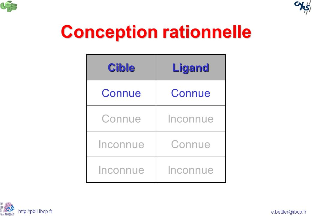 e.bettler@ibcp.fr http://pbil.ibcp.fr Conception rationnelle CibleLigand Connue Inconnue Connue Inconnue