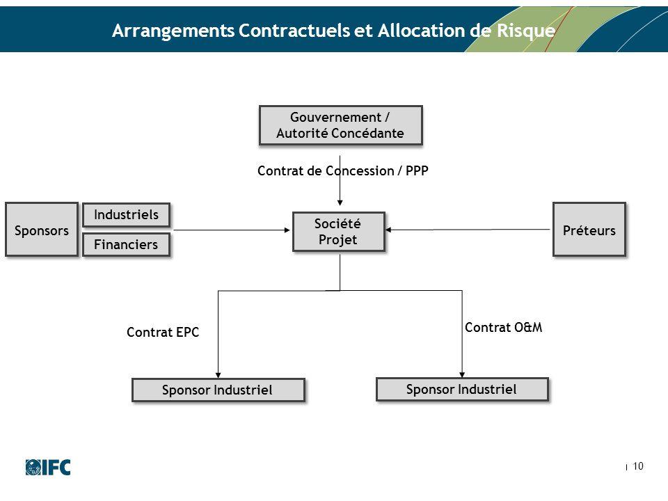 Arrangements Contractuels et Allocation de Risque 10 Contrat de Concession / PPP Contrat O&M Contrat EPC Industriels Financiers Sponsors Gouvernement