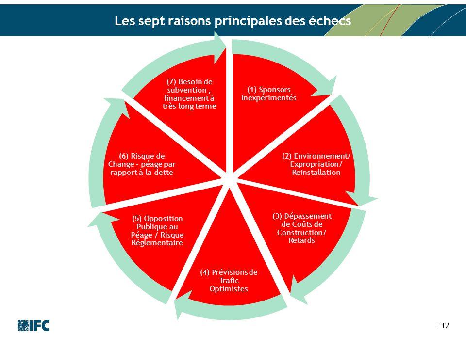 12 Les sept raisons principales des échecs (1) Sponsors Inexpérimentés (2) Environnement/ Expropriation/ Reinstallation (3) Dépassement de Coûts de Co