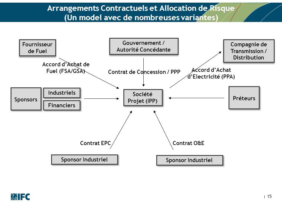 Arrangements Contractuels et Allocation de Risque (Un model avec de nombreuses variantes) 15 Contrat de Concession / PPP Contrat O&E Contrat EPC Indus