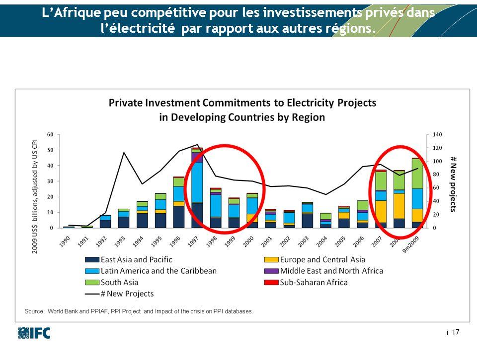 LAfrique peu compétitive pour les investissements privés dans lélectricité par rapport aux autres régions.