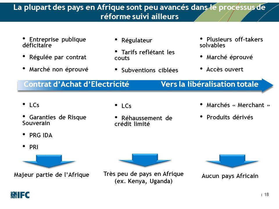 La plupart des pays en Afrique sont peu avancés dans le processus de réforme suivi ailleurs 18 Plusieurs off-takers solvables Marché éprouvé Accès ouv