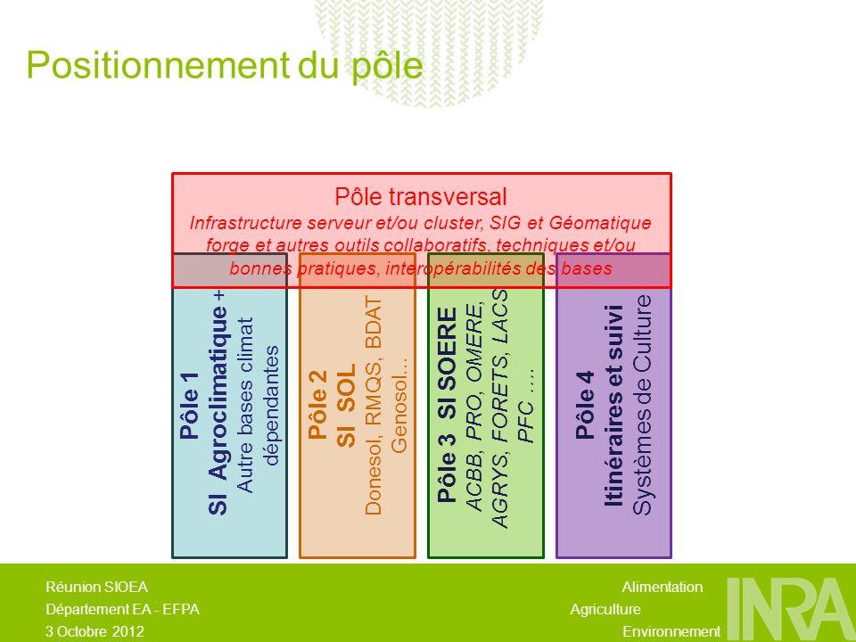 Alimentation Agriculture Environnement Réunion SIOEA Département EA - EFPA 3 Octobre 2012 Pôle 1 SI Agroclimatique + Autre bases climat dépendantes Pôle 2 SI SOL Donesol, RMQS, BDAT Genosol...