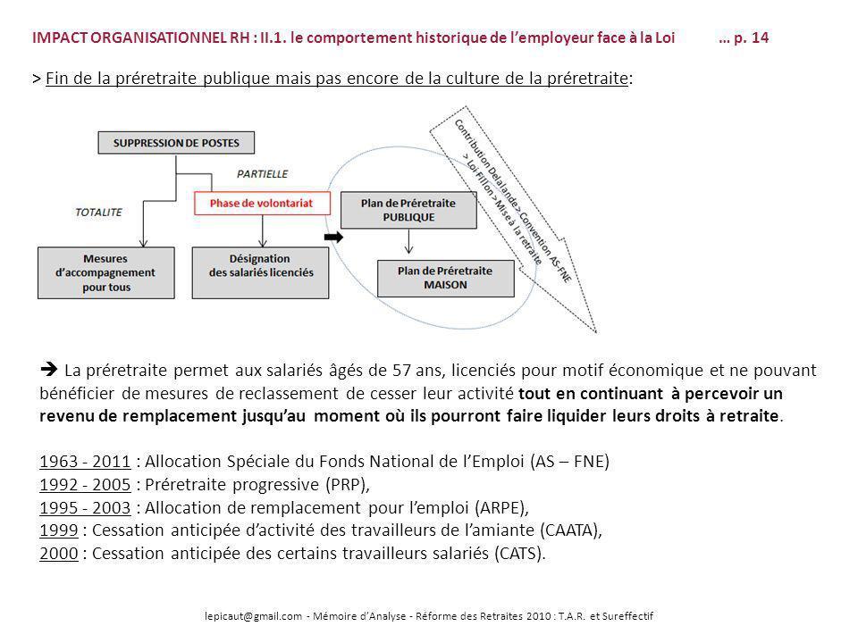 lepicaut@gmail.com - Mémoire dAnalyse - Réforme des Retraites 2010 : T.A.R. et Sureffectif IMPACT ORGANISATIONNEL RH : II.1. le comportement historiqu