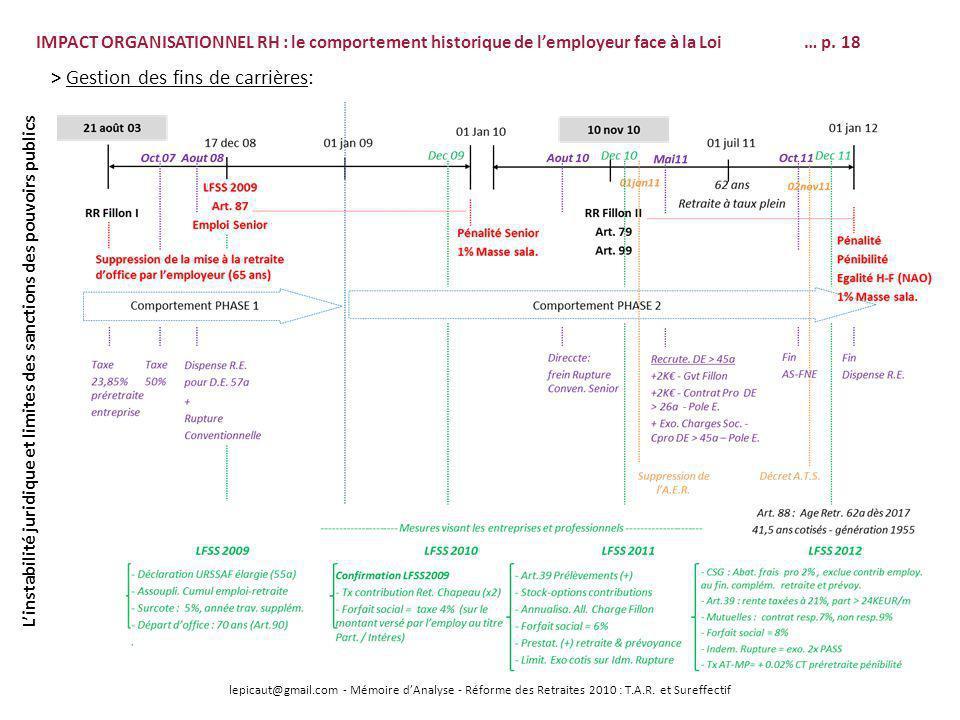 lepicaut@gmail.com - Mémoire dAnalyse - Réforme des Retraites 2010 : T.A.R. et Sureffectif IMPACT ORGANISATIONNEL RH : le comportement historique de l