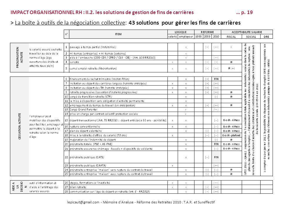 lepicaut@gmail.com - Mémoire dAnalyse - Réforme des Retraites 2010 : T.A.R. et Sureffectif IMPACT ORGANISATIONNEL RH : II.2. les solutions de gestion