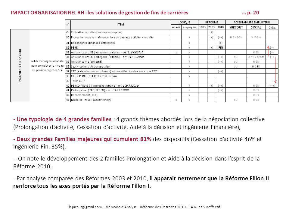 lepicaut@gmail.com - Mémoire dAnalyse - Réforme des Retraites 2010 : T.A.R. et Sureffectif IMPACT ORGANISATIONNEL RH : les solutions de gestion de fin