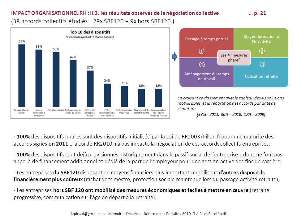 lepicaut@gmail.com - Mémoire dAnalyse - Réforme des Retraites 2010 : T.A.R. et Sureffectif IMPACT ORGANISATIONNEL RH : II.3. les résultats observés de