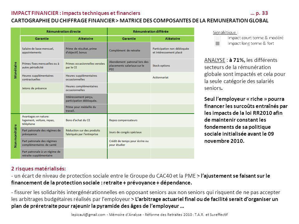 lepicaut@gmail.com - Mémoire dAnalyse - Réforme des Retraites 2010 : T.A.R. et Sureffectif IMPACT FINANCIER : impacts techniques et financiers… p. 33