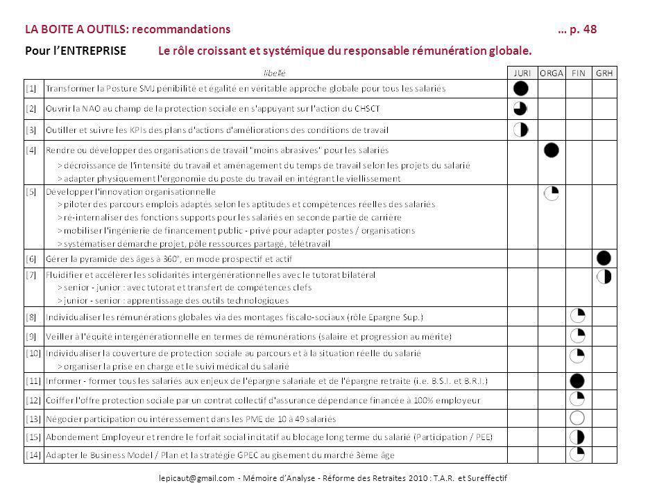lepicaut@gmail.com - Mémoire dAnalyse - Réforme des Retraites 2010 : T.A.R. et Sureffectif LA BOITE A OUTILS: recommandations… p. 48 Pour lENTREPRISE