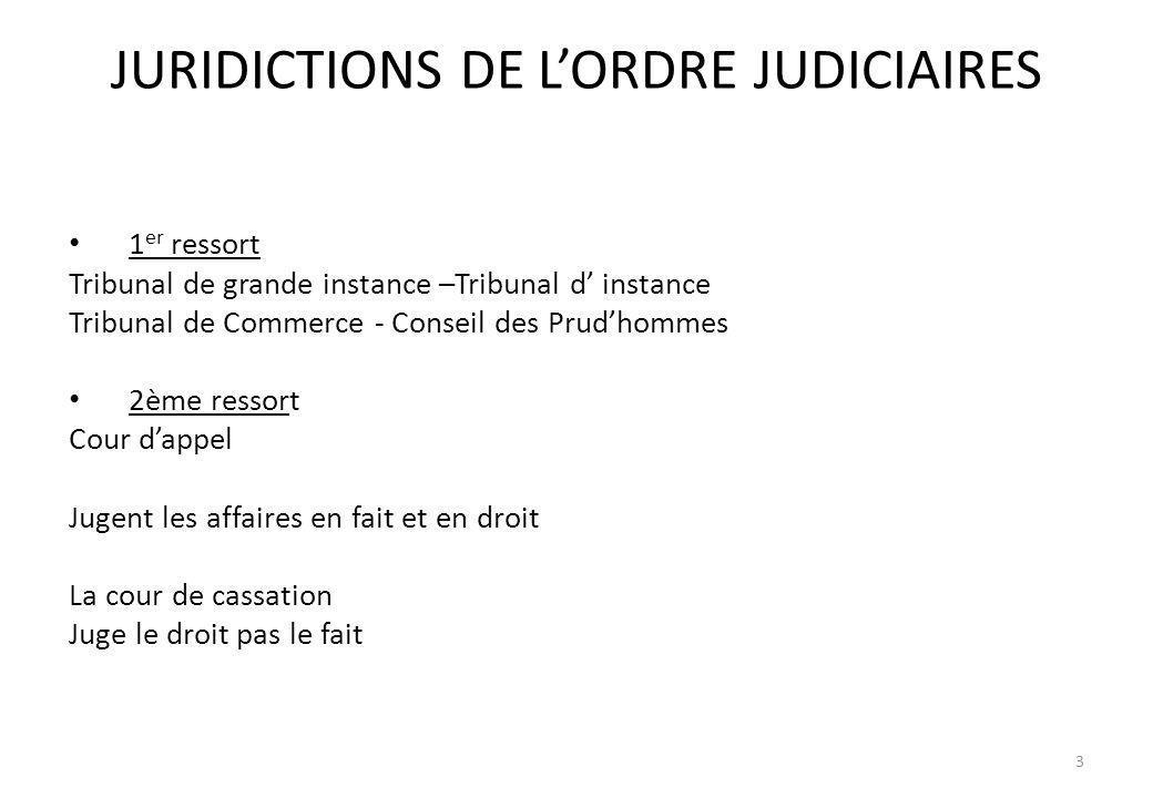 JURIDICTIONS DE LORDRE JUDICIAIRES 1 er ressort Tribunal de grande instance –Tribunal d instance Tribunal de Commerce - Conseil des Prudhommes 2ème re