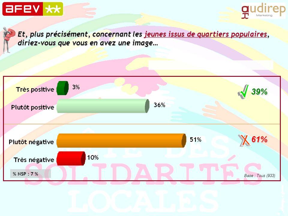 Et, plus précisément, concernant les jeunes issus de quartiers populaires, diriez-vous que vous en avez une image… 39% 61% Base : Tous (933) % NSP : 7 %