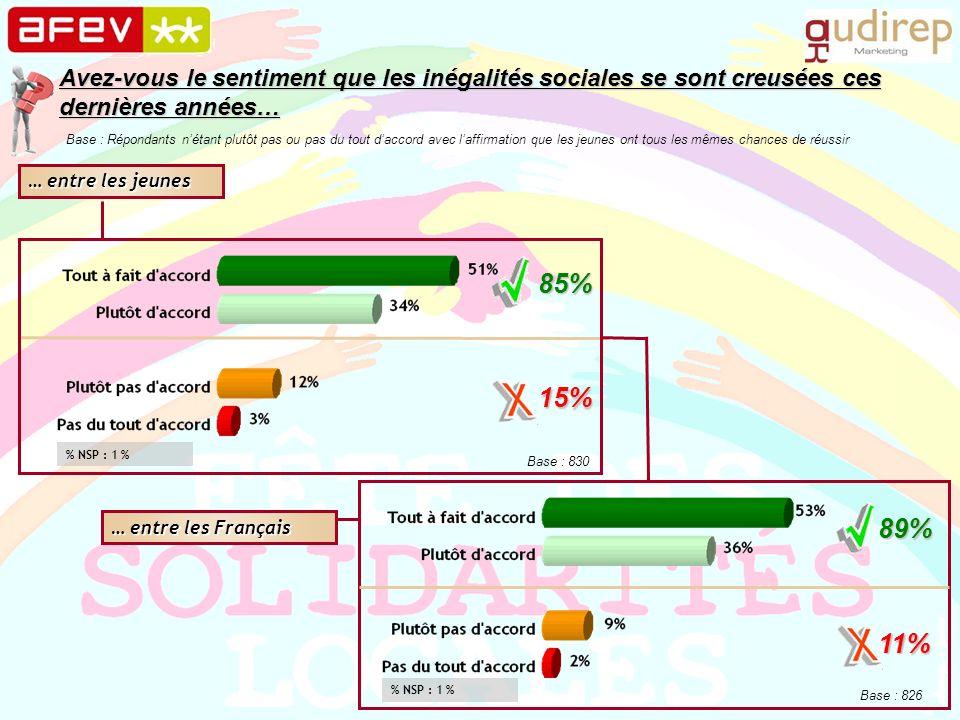 Avez-vous le sentiment que les inégalités sociales se sont creusées ces dernières années… … entre les jeunes … entre les Français 85% 15% 89% 11% Base