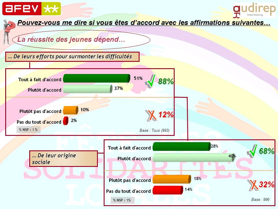 … De leurs efforts pour surmonter les difficultés … De leur origine sociale 88% 12% Base : Tous (993) Pouvez-vous me dire si vous êtes daccord avec le