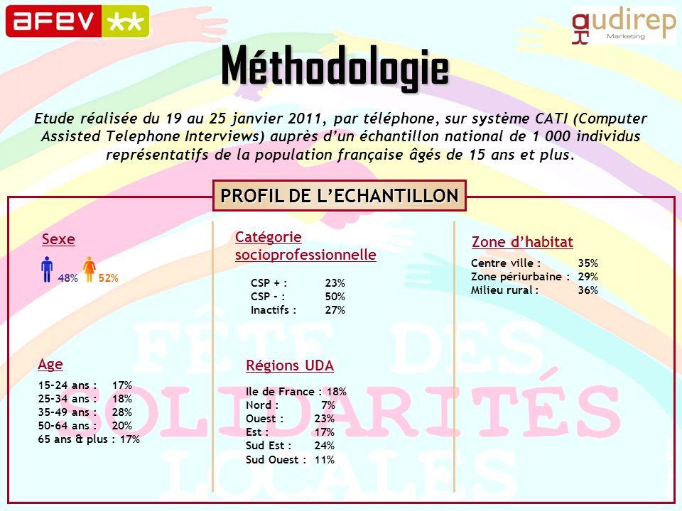 Méthodologie Etude réalisée du 19 au 25 janvier 2011, par téléphone, sur système CATI (Computer Assisted Telephone Interviews) auprès dun échantillon national de 1 000 individus représentatifs de la population française âgés de 15 ans et plus.