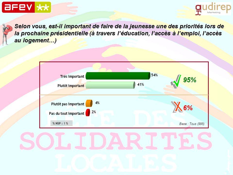 Selon vous, est-il important de faire de la jeunesse une des priorités lors de la prochaine présidentielle (à travers léducation, laccès à lemploi, laccès au logement…) 95% 6% Base : Tous (995) % NSP : 1 %