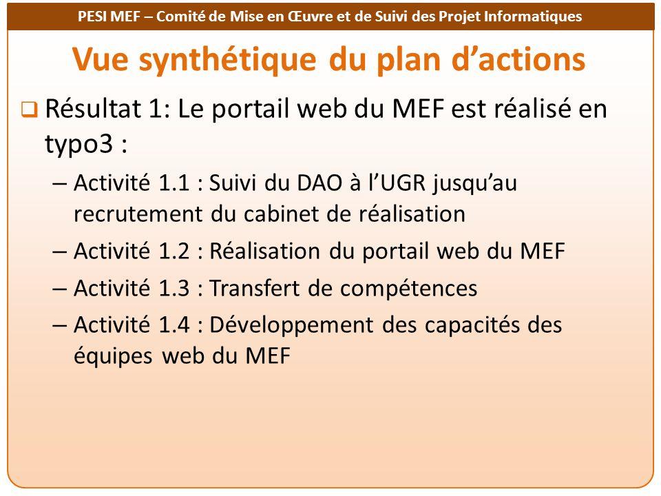 PESI MEF – Comité de Mise en Œuvre et de Suivi des Projet Informatiques Vue synthétique du plan dactions Résultat 2: Le site web des impôts est lancé – Activité 2.1 : Mise en place de léquipe web de la DGID – Activité 2.2 : Actualisation des données du site web des impôts – Activité 2.3 : Lancement du site