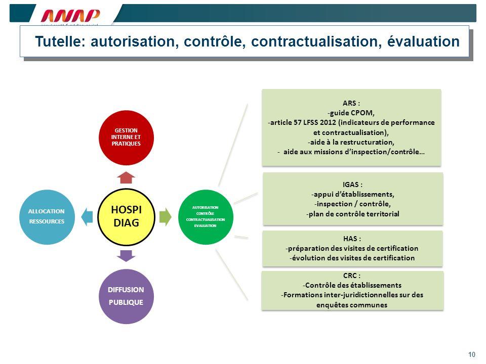 10 Tutelle: autorisation, contrôle, contractualisation, évaluation HOSPI DIAG GESTION INTERNE ET PRATIQUES AUTORISATION CONTRÔLE CONTRACTUALISATION EV