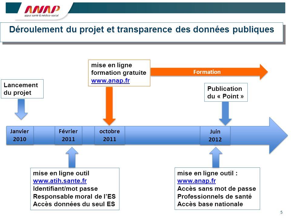 5 Février 2011 Février 2011 Déroulement du projet et transparence des données publiques Déroulement du projet et transparence des données publiques mi