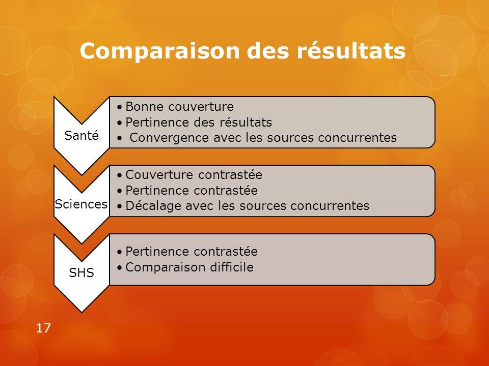 Comparaison des résultats 17 Santé Bonne couverture Pertinence des résultats Convergence avec les sources concurrentes Sciences Couverture contrastée