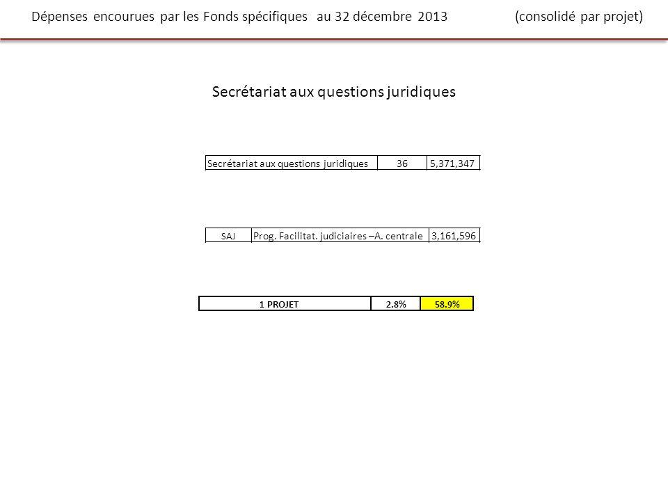 Dépenses encourues par les Fonds spécifiques au 32 décembre 2013 (consolidé par projet) Secrétariat aux questions juridiques 365,371,347 SAJ Prog.