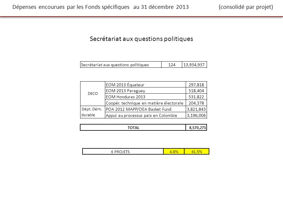 Dépenses encourues par les Fonds spécifiques au 31 décembre 2013 (consolidé par projet) Secrétariat aux questions politiques 12413,934,937EOM 2013 Équateur297,818 EOM 2013 Paraguay518,404 EOM Honduras 2013531,822 Coopér.