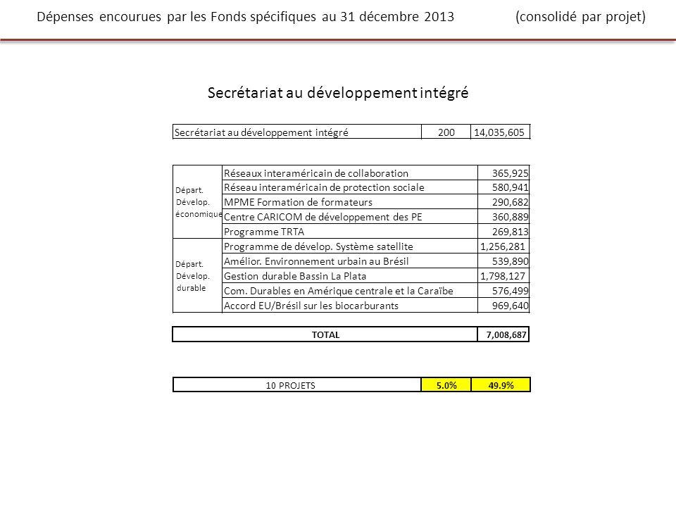 Dépenses encourues par les Fonds spécifiques au 31 décembre 2013 (consolidé par projet) Secrétariat au développement intégré 20014,035,605 Réseaux interaméricain de collaboration365,925 Réseau interaméricain de protection sociale580,941 MPME Formation de formateurs290,682 Centre CARICOM de développement des PE360,889 Programme TRTA269,813 Programme de dévelop.
