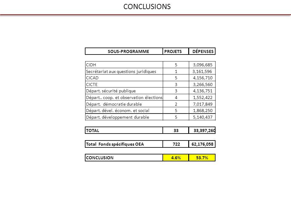 CONCLUSIONS SOUS-PROGRAMMEPROJETSDÉPENSES CIDH53,096,685 Secrétariat aux questions juridiques13,161,596 CICAD54,156,710 CICTE33,266,560 Départ.