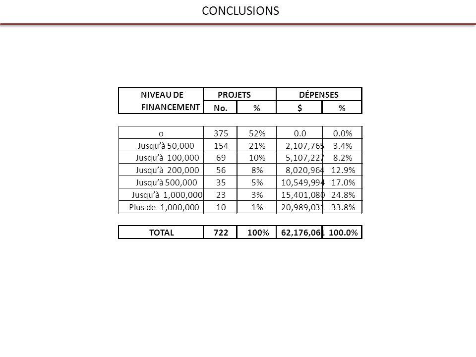 CONCLUSIONS No.%$% o37552%0.00.0% Jusquà 50,00015421%2,107,7653.4% Jusquà 100,0006910%5,107,2278.2% Jusquà 200,000568%8,020,96412.9% Jusquà 500,000355%10,549,99417.0% Jusquà 1,000,000233%15,401,08024.8% Plus de 1,000,000101%20,989,03133.8% TOTAL722100%62,176,061100.0% PROJETSDÉPENSESNIVEAU DE FINANCEMENT